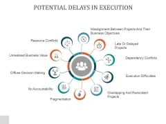Potential Delays In Execution Ppt PowerPoint Presentation Show