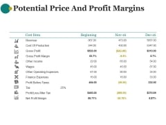 Potential Price And Profit Margins Ppt PowerPoint Presentation Background Images