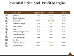 Potential Price And Profit Margins Ppt PowerPoint Presentation Infographics