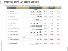Potential Price And Profit Margins Ppt PowerPoint Presentation Visual Aids