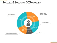 Potential Sources Of Revenue Ppt PowerPoint Presentation Ideas Inspiration