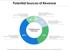 Potential Sources Of Revenue Ppt PowerPoint Presentation Pictures Design Inspiration