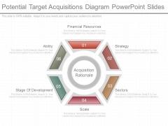 Potential Target Acquisitions Diagram Powerpoint Slides