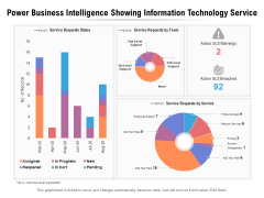 Power Business Intelligence Showing Information Technology Service Ppt PowerPoint Presentation Gallery Slide PDF