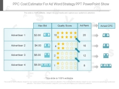 Ppc Cost Estimator For Ad Word Strategy Ppt Powerpoint Show