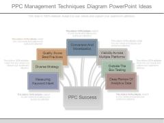 Ppc Management Techniques Diagram Powerpoint Ideas