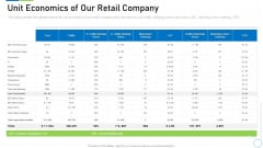 Pre Seed Funding Deck Unit Economics Of Our Retail Company Diagrams PDF