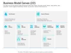 Pre Seed Funding Pitch Deck Business Model Canvas Ppt Ideas Outline PDF