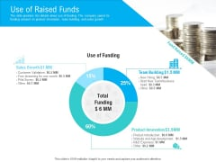 Pre Seed Funding Pitch Deck Use Of Raised Funds Ppt Inspiration Demonstration PDF