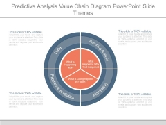 Predictive Analysis Value Chain Diagram Powerpoint Slide Themes