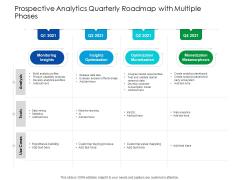Predictive Analytics Quarterly Roadmap With Multiple Phases Topics