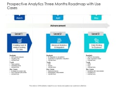 Predictive Analytics Three Months Roadmap With Use Cases Background