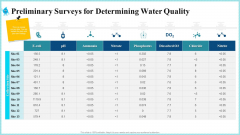 Preliminary Surveys For Determining Water Quality Topics PDF