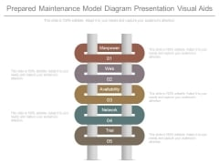 Prepared Maintenance Model Diagram Presentation Visual Aids