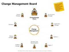 Present Future Budgeting Change Management Board Ppt PowerPoint Presentation Icon Images PDF
