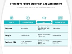 Present Vs Future State With Gap Assessment Ppt PowerPoint Presentation Outline Show PDF