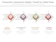 Preservation Assessment Diagram Powerpoint Slides Rules