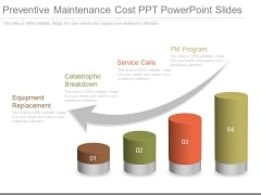 Preventive Maintenance Cost Ppt Powerpoint Slides