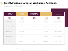Preventive Measures Workplace Identifying Major Areas Of Workplace Accidents Introduction PDF
