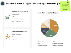 Previous Years Digital Marketing Channels Finance Ppt PowerPoint Presentation Model Sample