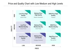 Price And Quality Chart With Low Medium And High Levels Ppt PowerPoint Presentation Gallery Layouts PDF