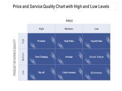 Price And Service Quality Chart With High And Low Levels Ppt PowerPoint Presentation Gallery Graphics Download PDF