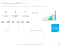 Price Architecture Composition Of Costs Ppt PowerPoint Presentation Icon Deck PDF