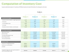 Price Architecture Computation Of Inventory Cost Ppt PowerPoint Presentation Pictures Demonstration PDF