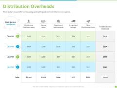 Price Architecture Distribution Overheads Ppt PowerPoint Presentation Portfolio Gallery PDF