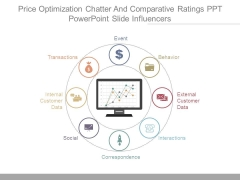 Price Optimization Chatter And Comparative Ratings Ppt Powerpoint Slide Influencers