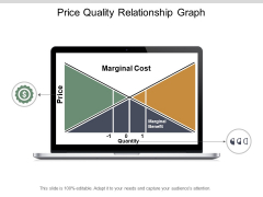 Price Quality Relationship Graph Ppt PowerPoint Presentation Show Design Templates