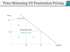 Price Skimming Vs Penetration Pricing Ppt PowerPoint Presentation Icon Format Ideas