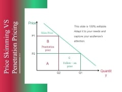 Price Skimming Vs Penetration Pricing Ppt PowerPoint Presentation Pictures Styles