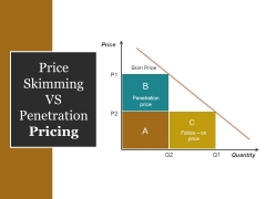 Price Skimming Vs Penetration Pricing Ppt PowerPoint Presentation Summary Graphics Design