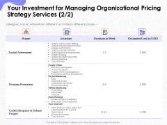 Pricing Profitability Management Your Investment For Managing Organizational Pricing Strategy Services Elements PDF