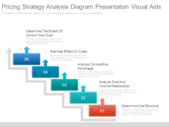 Pricing Strategy Analysis Diagram Presentation Visual Aids