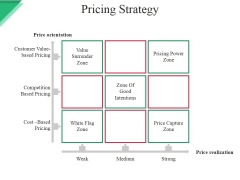 Pricing Strategy Template Ppt PowerPoint Presentation Model Grid