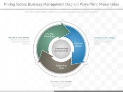 Pricing Tactics Business Management Diagram Powerpoint Presentation