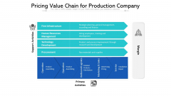 Pricing Value Chain For Production Company Ppt Powerpoint Presentation Gallery Structure PDF