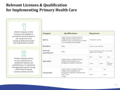 Primary Healthcare Implementation Service Relevant Licenses And Qualification For Implementing Primary Health Care Download PDF