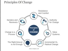 Principles Of Change Ppt PowerPoint Presentation Deck