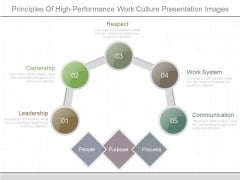 Principles Of High Performance Work Culture Presentation Images