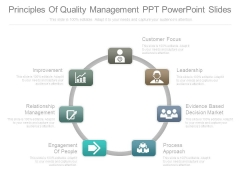 Principles Of Quality Management Ppt Powerpoint Slides