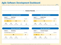 Prioritization Techniques For Software Development And Testing Agile Software Development Dashboard Sample PDF
