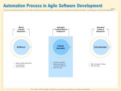 Prioritization Techniques For Software Development And Testing Automation Process In Agile Software Development Portrait PDF