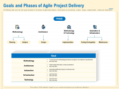 Prioritization Techniques For Software Development And Testing Goals And Phases Of Agile Project Delivery Infographics PDF