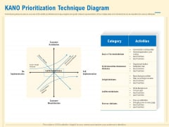 Prioritization Techniques For Software Development And Testing KANO Prioritization Technique Diagram Formats PDF