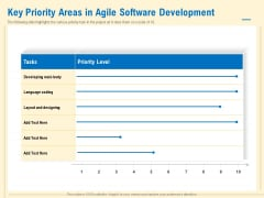 Prioritization Techniques For Software Development And Testing Key Priority Areas In Agile Software Development Portrait PDF