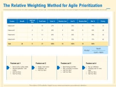 Prioritization Techniques For Software Development And Testing The Relative Weighting Method For Agile Prioritization Brochure PDF