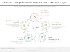 Prioritize Strategic Initiatives Template Ppt Powerpoint Layout